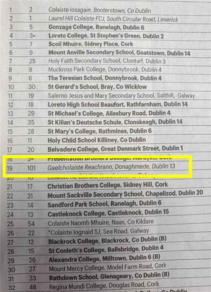 Sunday Times Schools List